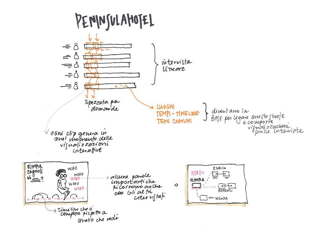 Peninsula Hotel, progetto