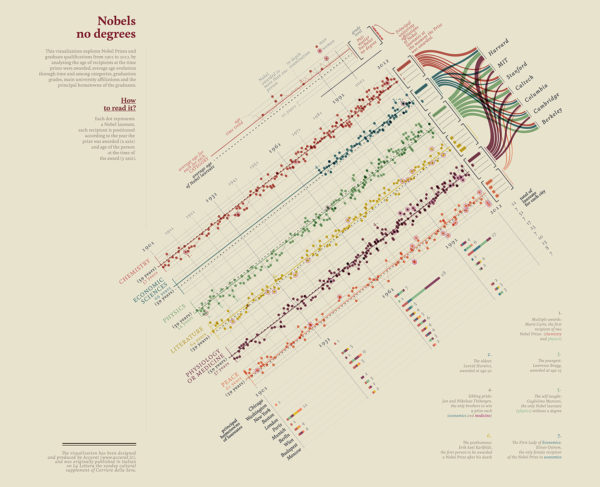 """""""Quanti (non) laureati al Nobel"""", data visualization realizzata da Accurat per La Lettura, Corriere della Sera, 25 novembre 2012."""
