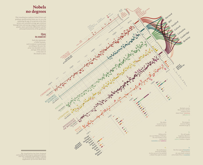 """Quanti (non) laureati al Nobel"" (""How Many (non) Nobel Prizewinners""), data visualization produced by Accurat for La Lettura, Sunday supplement of Il Corriere della Sera, November 25, 2012."