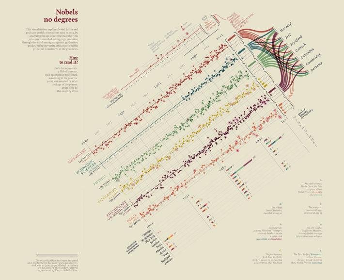 """""""Quanti (non) laureati al Nobel"""" (""""How Many (non) Nobel Prizewinners""""), data visualization produced by Accurat forLa Lettura,Sunday supplement of Il Corriere della Sera, November 25, 2012."""