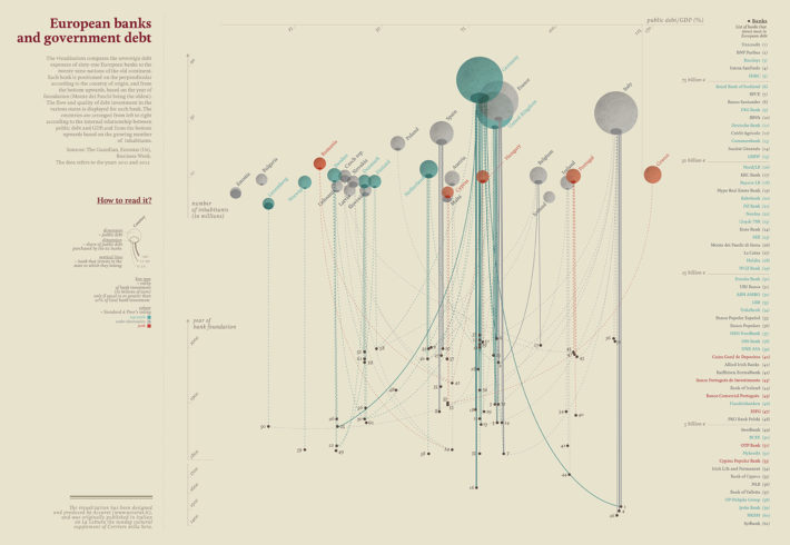 """Banche europee e debito sovrano"" (""European Banks and Sovereign Debt""), data visualization produced by Accurat for La Lettura, Sunday supplement of Il Corriere della Sera, April 21, 2013."
