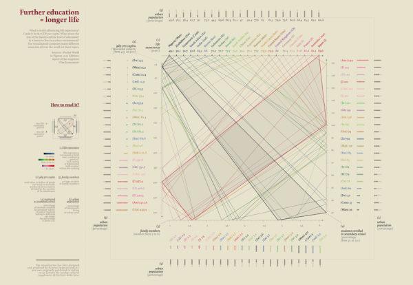 """""""Studia di più, vivrai a lungo"""", data visualization realizzata da Accurat per La Lettura, Corriere della Sera, 29 luglio 2012."""