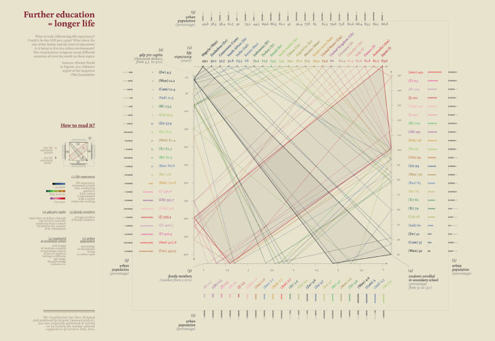 """Studia di più, vivrai a lungo"" (""Study More, You'll Live Longer""), data visualization produced by Accurat for La Lettura, Sunday supplement of Il Corriere della Sera, July 29, 2012."