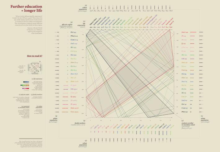 """""""Studia di più, vivrai a lungo"""" (""""Study More, You'll Live Longer""""), data visualization produced by Accurat forLa Lettura,Sunday supplement of Il Corriere della Sera, July 29, 2012."""